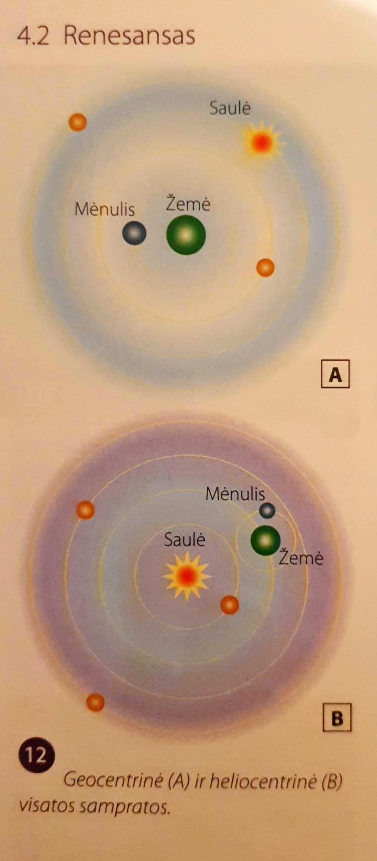 geocentrizmas - Bažnyčios teorija, Kopernikas iškėlė heliocentrizmą. Iš Laiko vad.