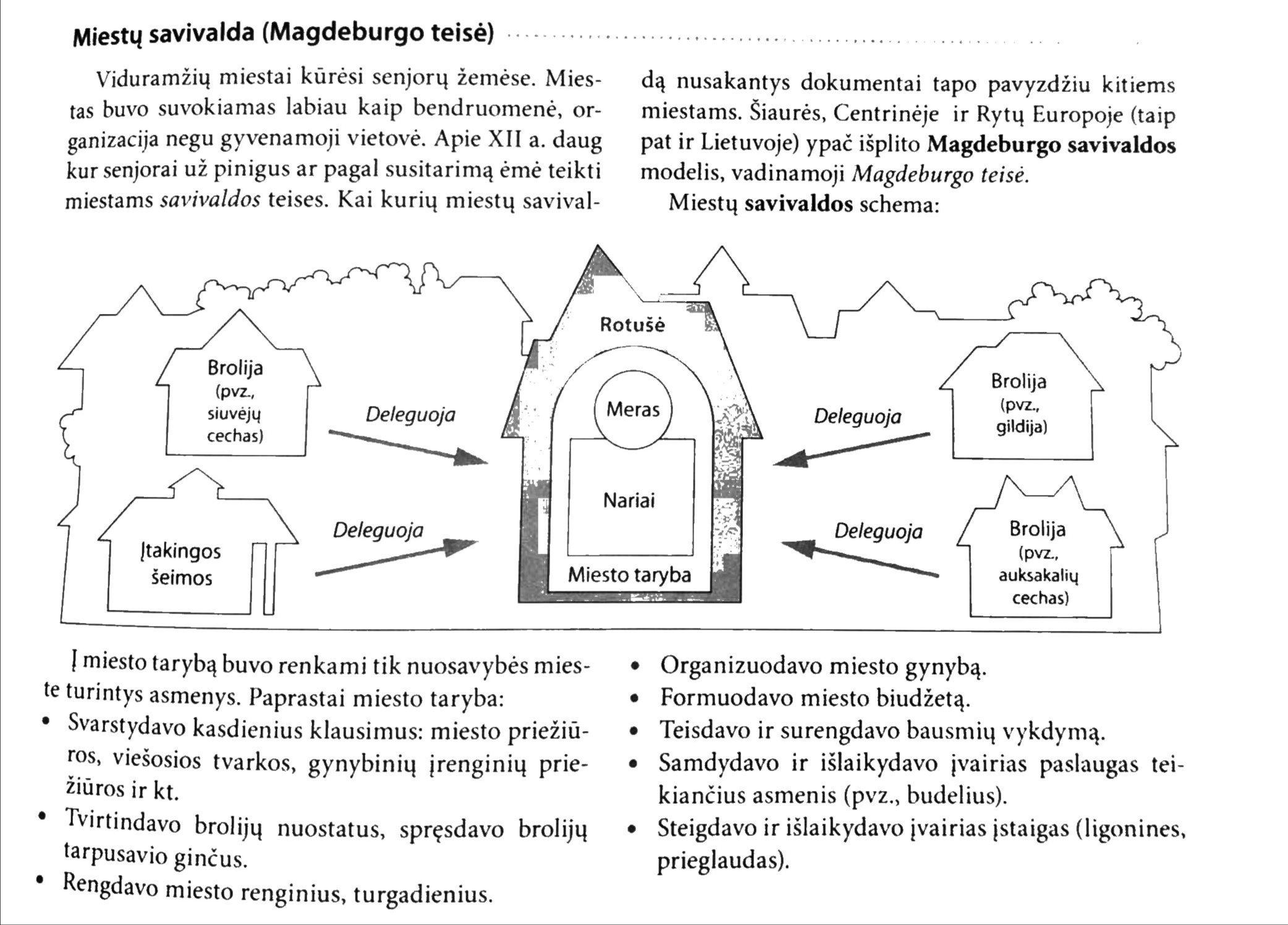 Grafikas, dmeonstruojantis Magdeburgo teisę